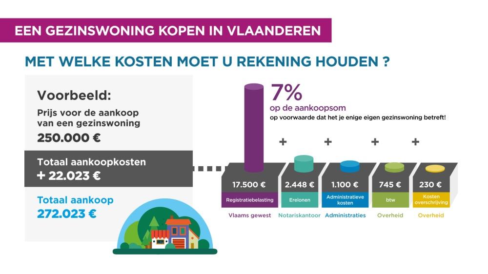 TV-infofiche-aankoopkosten-vlaanderen-nl